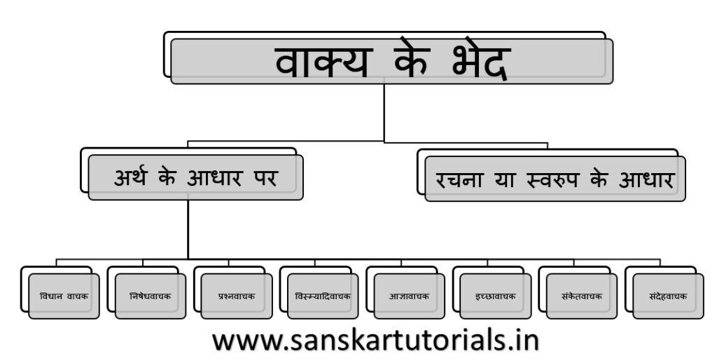 वाक्य के भेद Vakya ke Bhed Types of Sentence in hindi