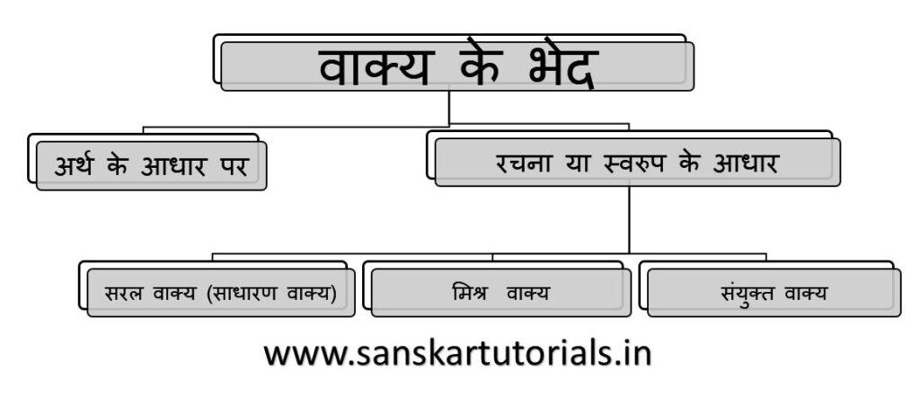 वाक्य के भेद Vakya ke bhed Types of Sentence