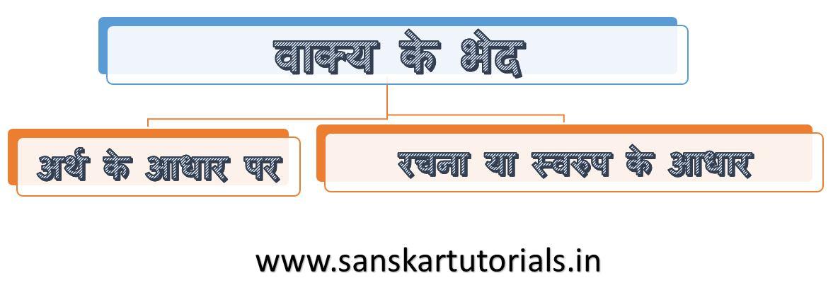 वाक्य के भेद Vakya ke bhed Types of Sentence1